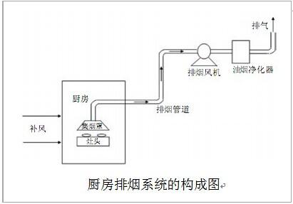 厨房排烟系统的装修设计